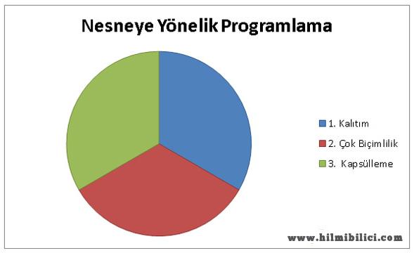 Programlamaya Giriş-2